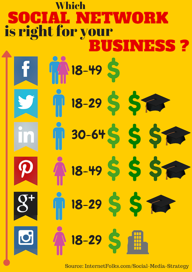 which-social-network-is-right-for-your-business
