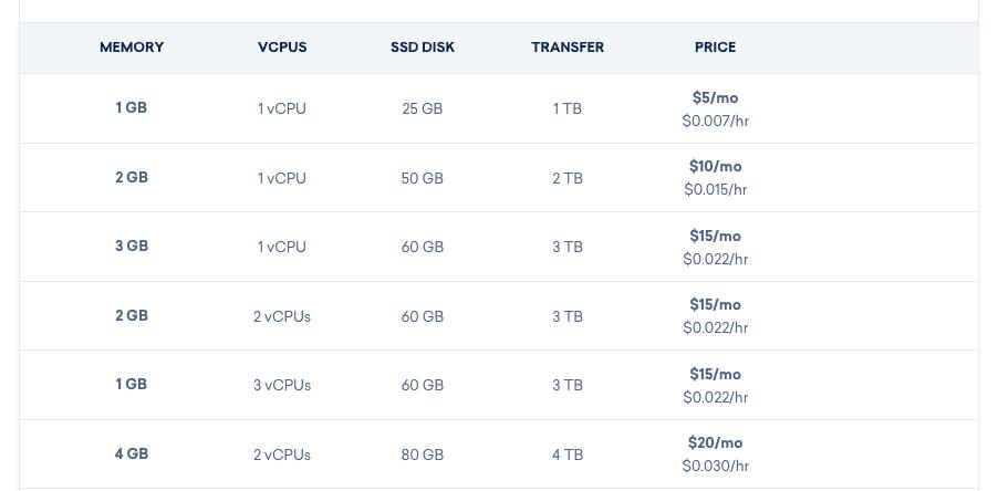 Digitalocean Pricing