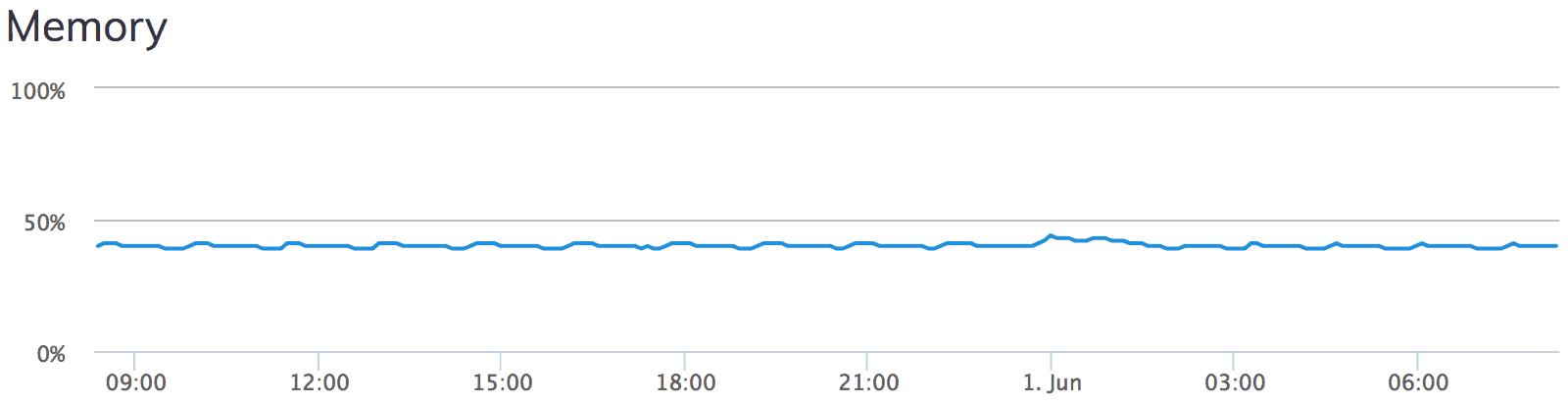 Serverpilot Server Memory Chart