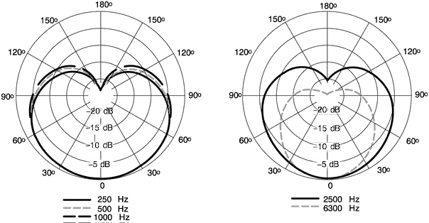 Shure Mv7 Cardioid Polar Pattern