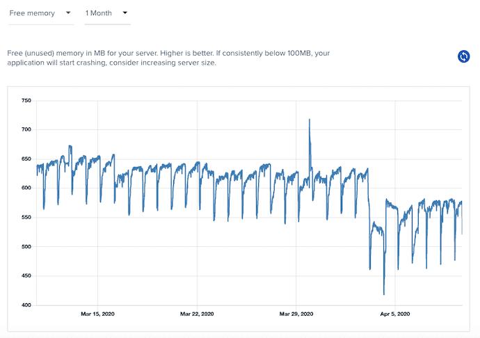 Cloudways Server Ram Stats
