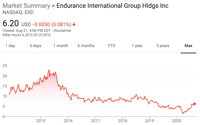 Eig Share Price