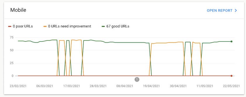 gsc core web vitals changing