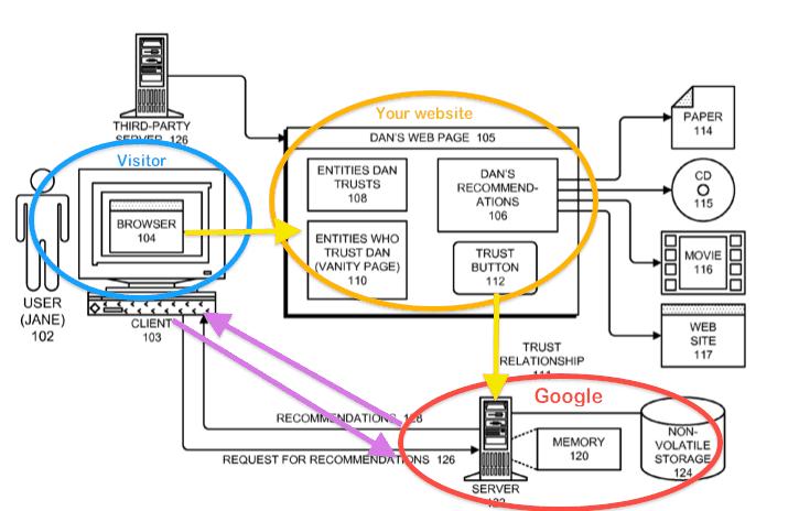 how google will define trust