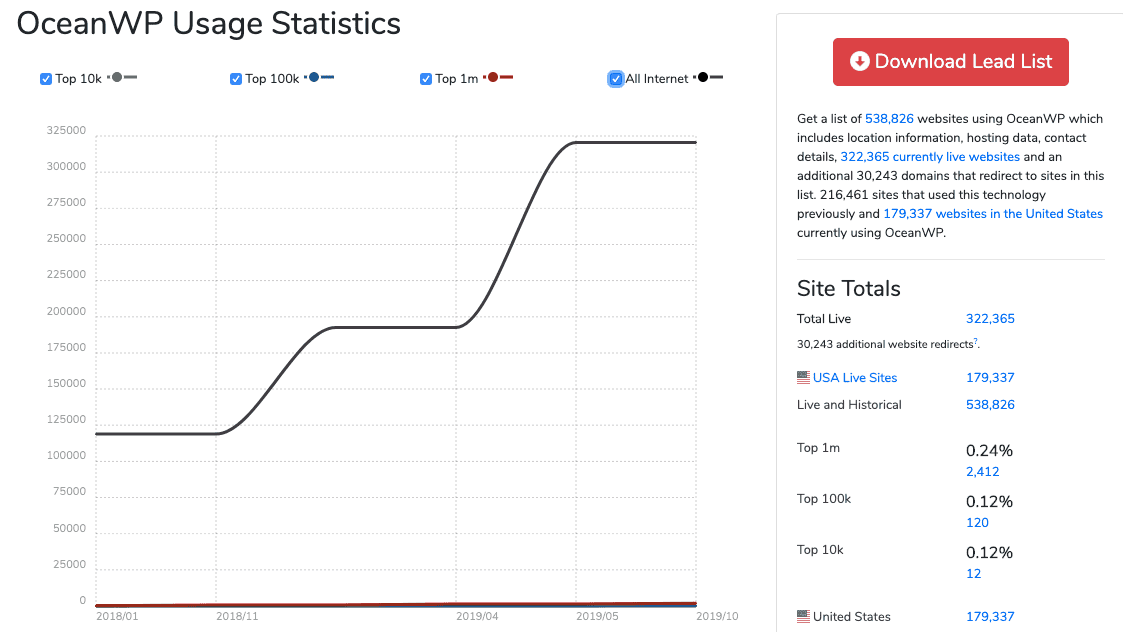 Oceanwp Stats