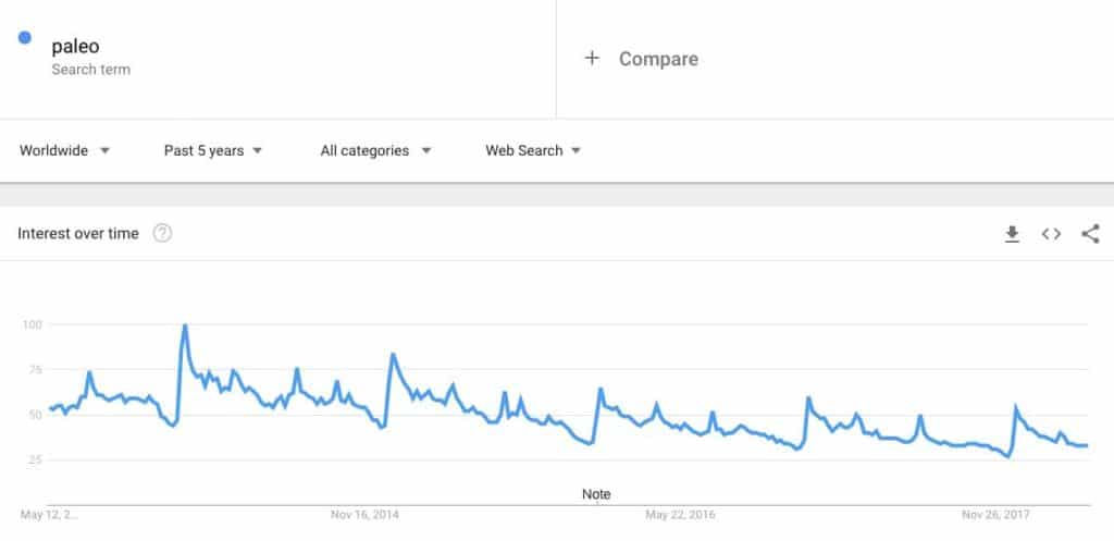 paleo-search-trends