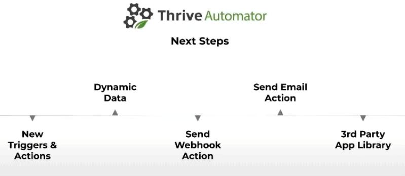 thrive automator roadmap