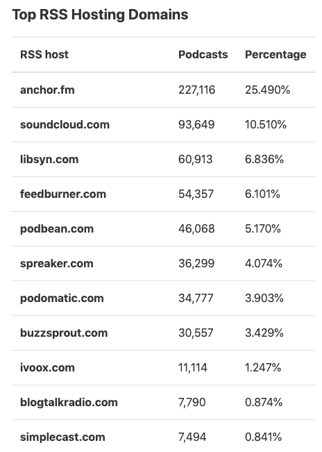 Top Rss Hosting Domains