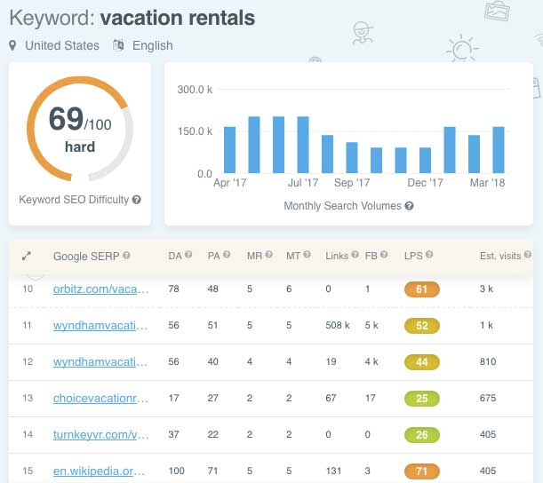 vacation-rentals-difficulty